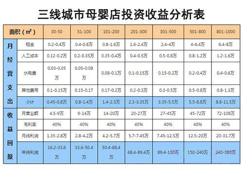 三线城市母婴店投资收益分析表